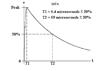 WF4 v2